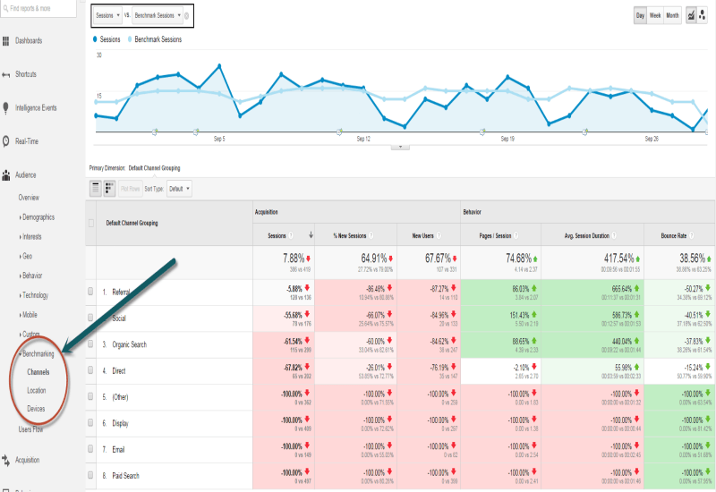 Google Analytics Benchmarking
