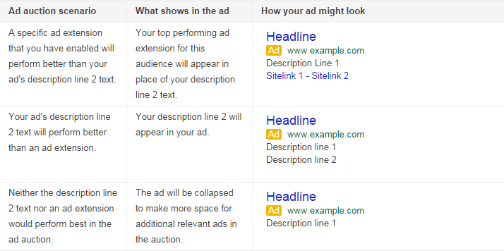 mobile new look on adwords
